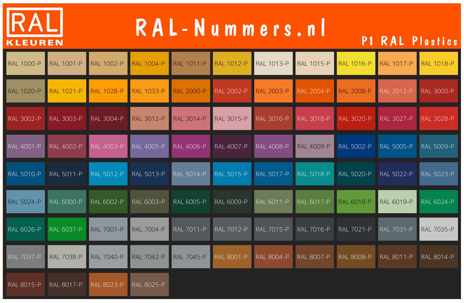 RAL Plastics P1 Colour chart